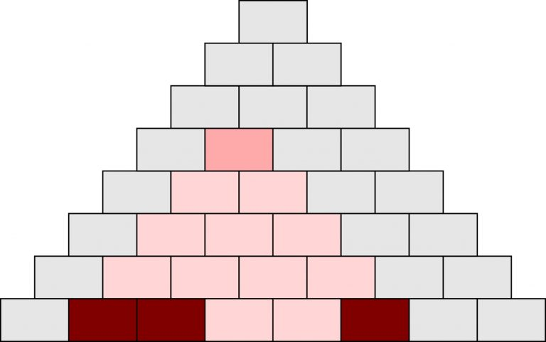Symptom-Pyramide - Komplexe Zusammenhänge