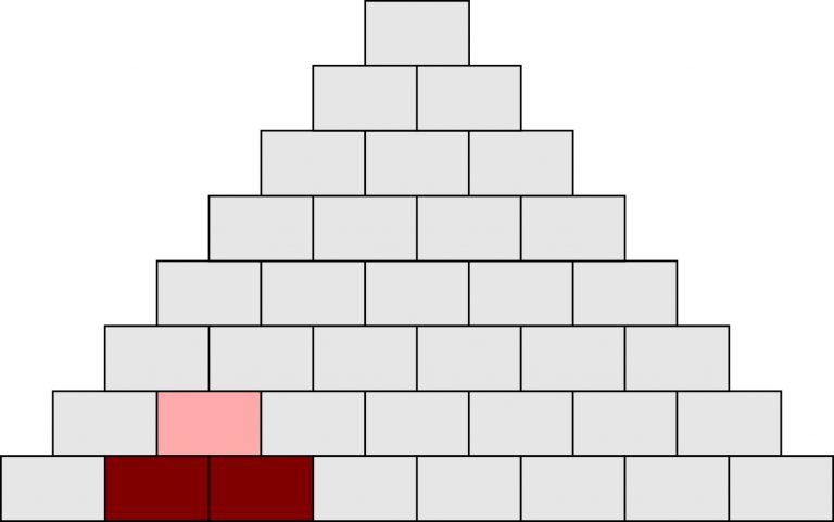 Symptom-Pyramide - Einfache Zusammenhänge